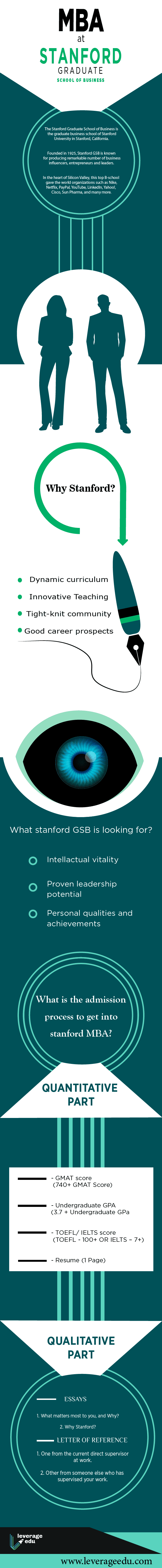 Stanford GSB - How to get into Stanford MBA | Leverage Edu