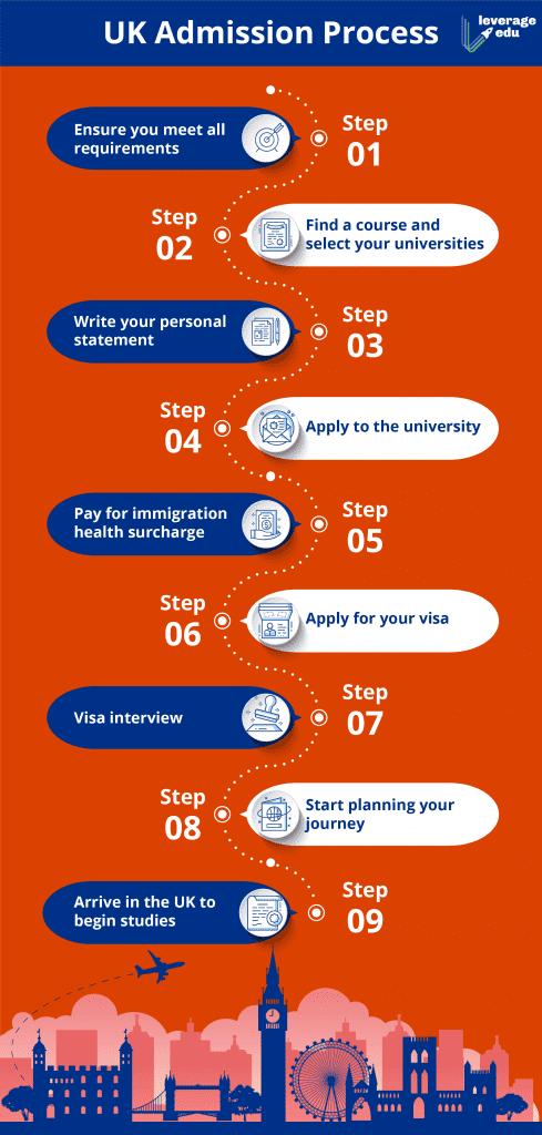 UK Admission Process