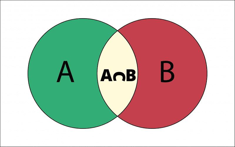 Set Theory Formulas