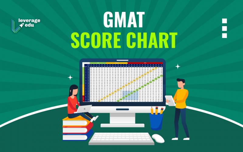 GMAT Score Chart