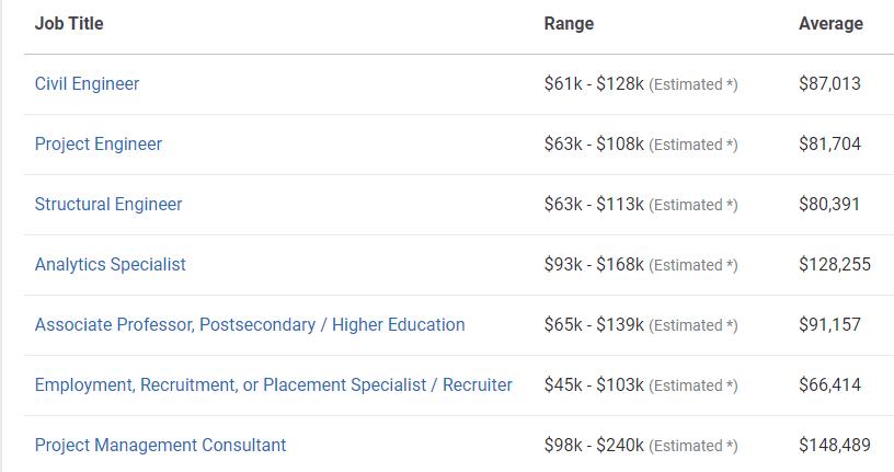 PhD in Civil Engineering Salary