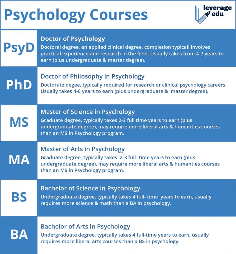 Parapsychology courses